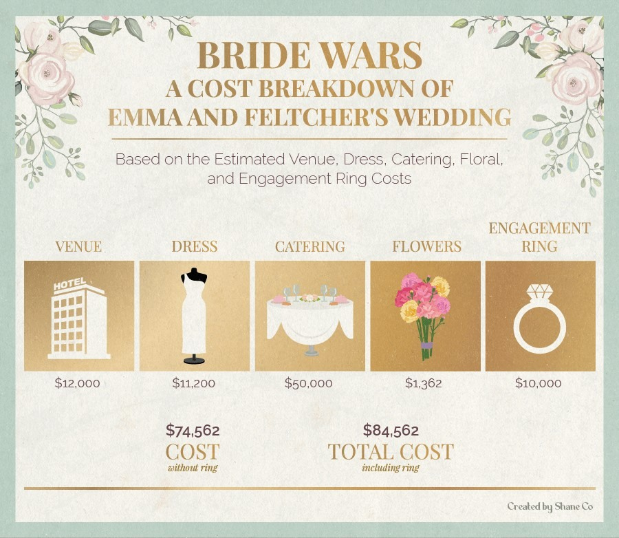 A cost breakdown of Emma and Fletcher's wedding in Bride Wars.