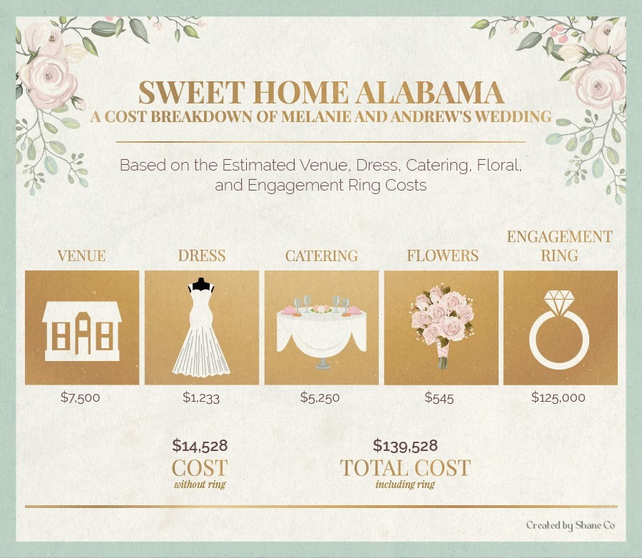 A cost breakdown of Melanie and Andrews's wedding in Sweet Home Alabama.