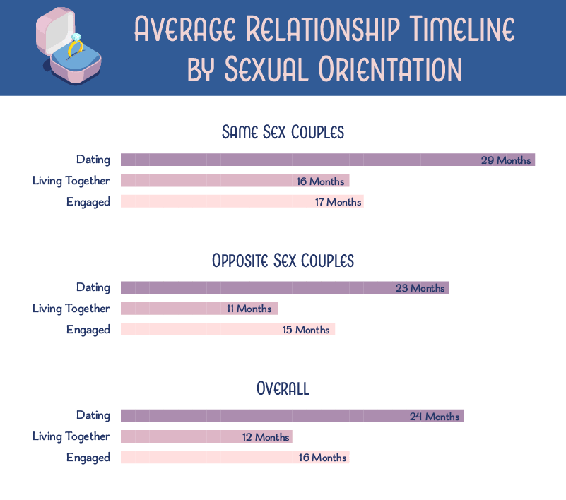 bar graphs showing the average relationship timeline by sexual orientation