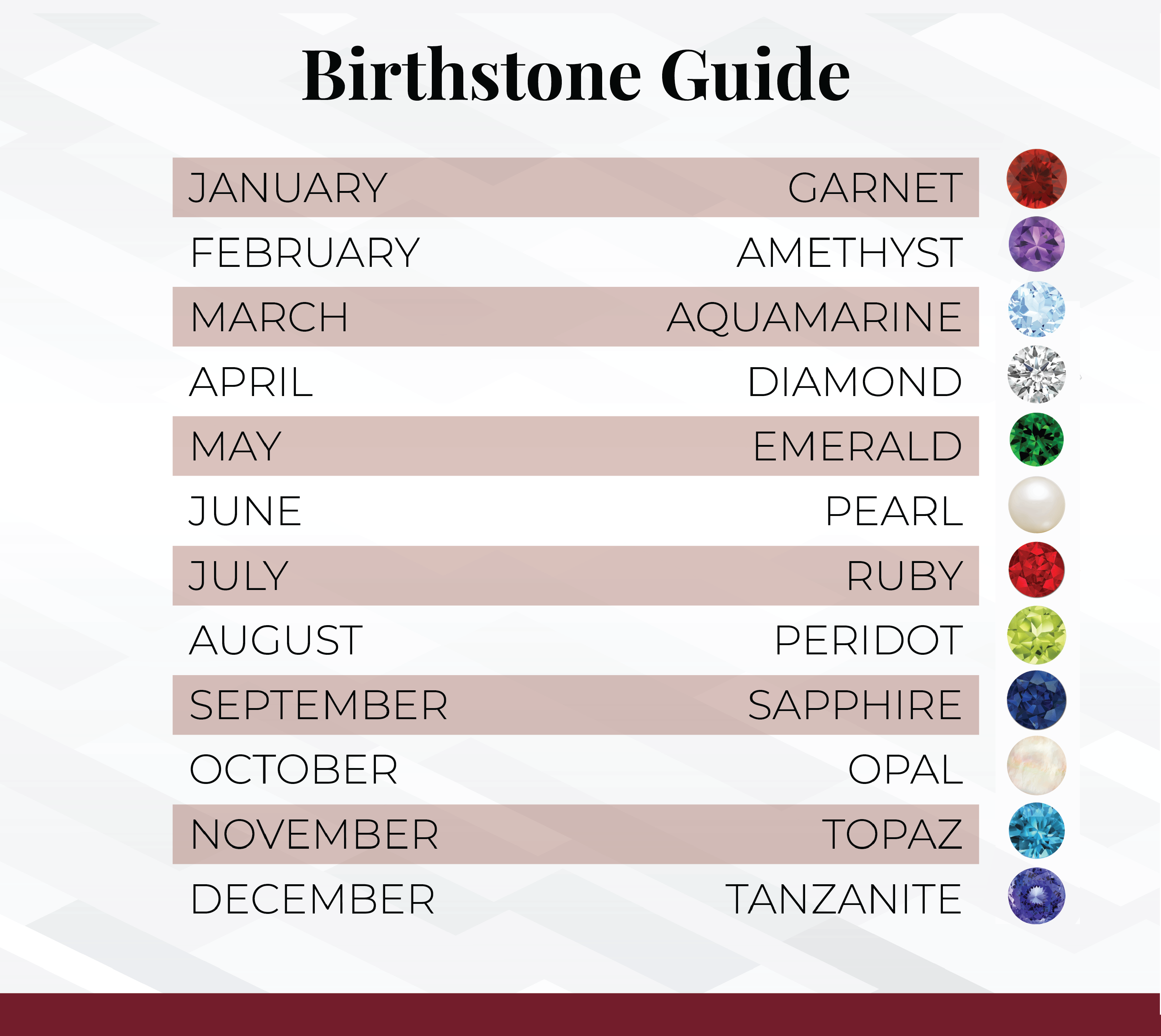 Table showing the birthstones for each month.