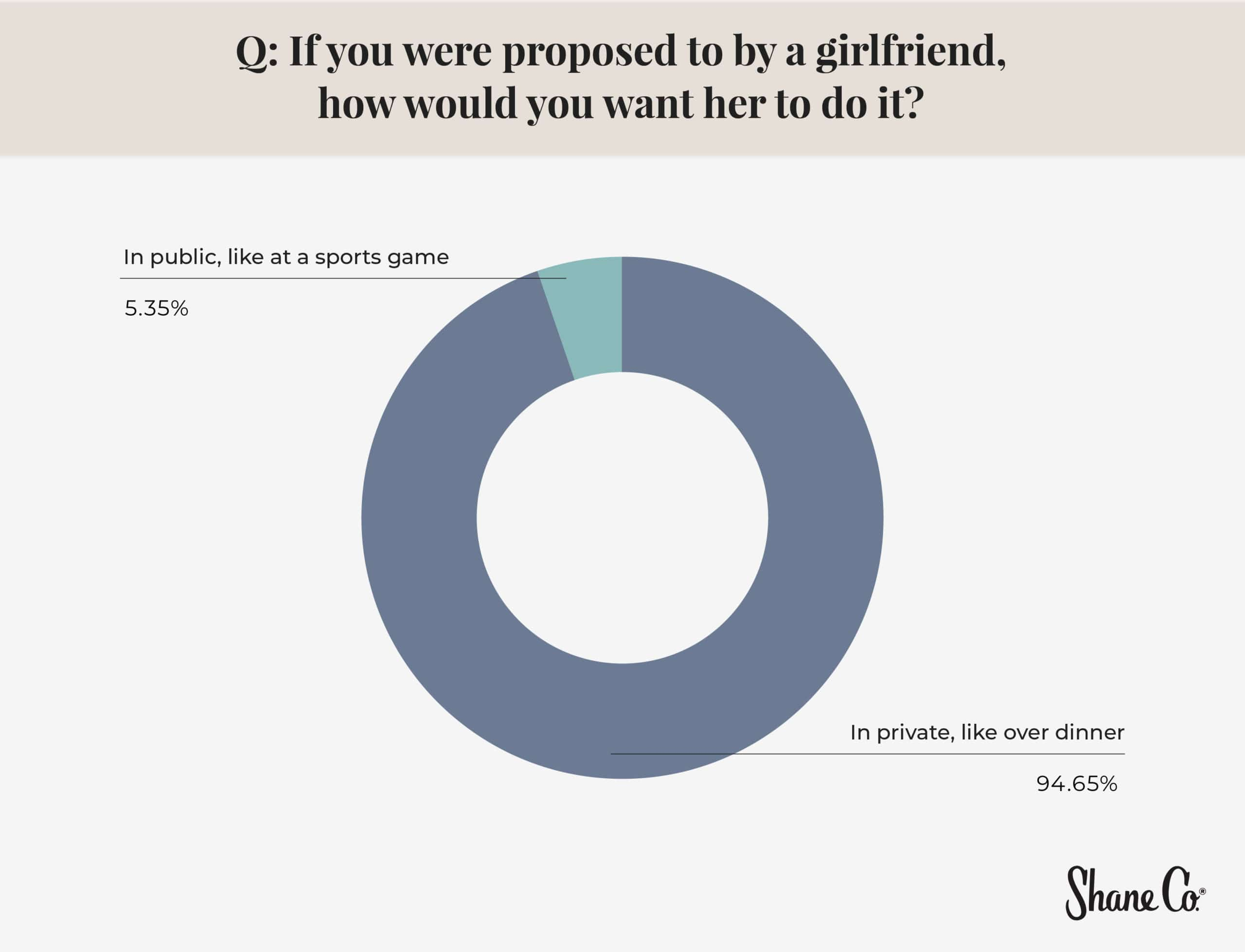 Circle graph outlining the percentage of men who would want to be proposed to in public vs. private