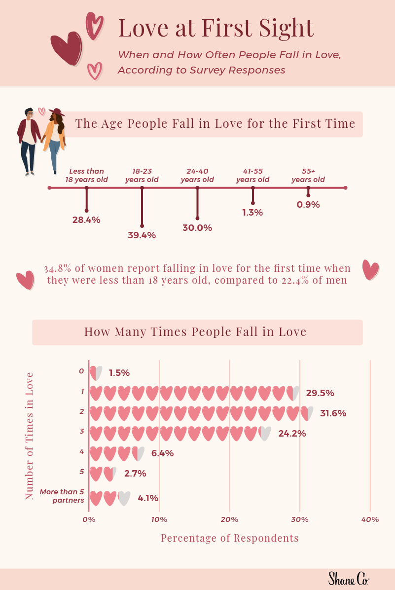 A graphic showing when and how often people fall in love