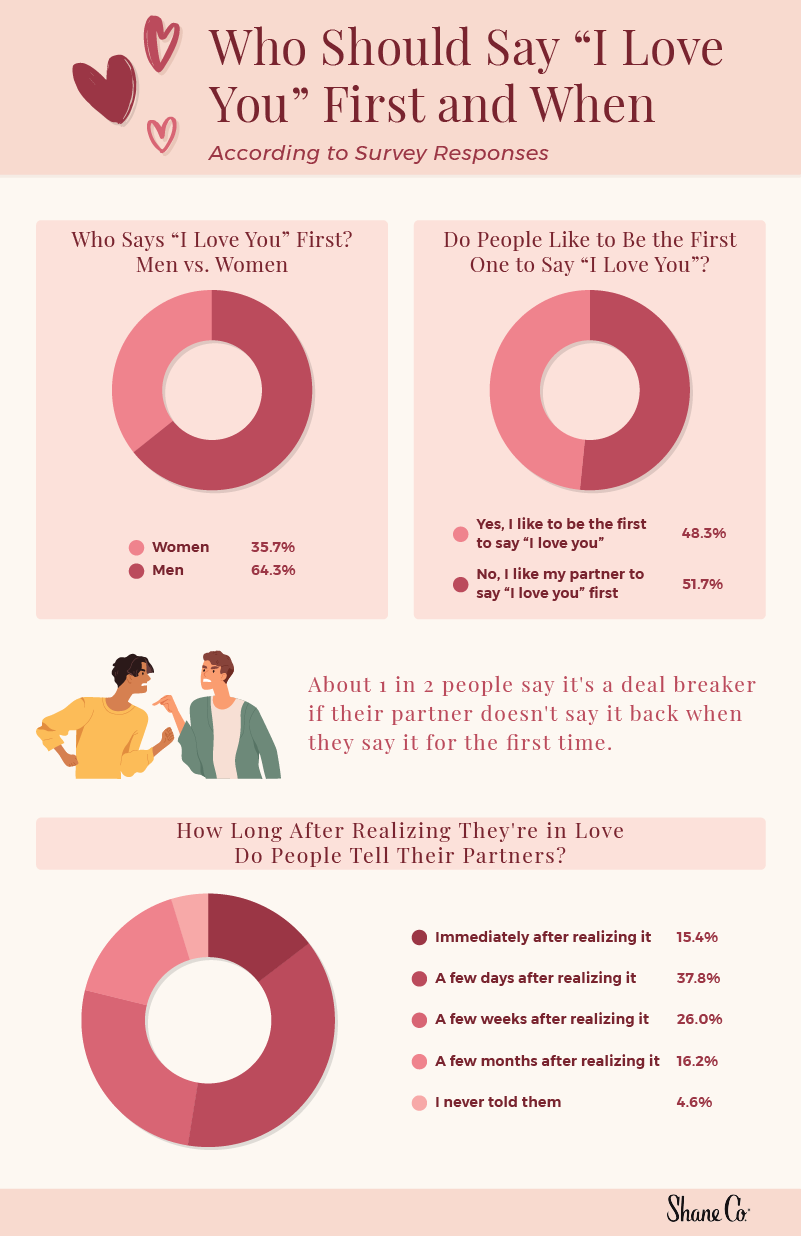"""A graphic of survey responses about who should say """"I love you"""" first"""