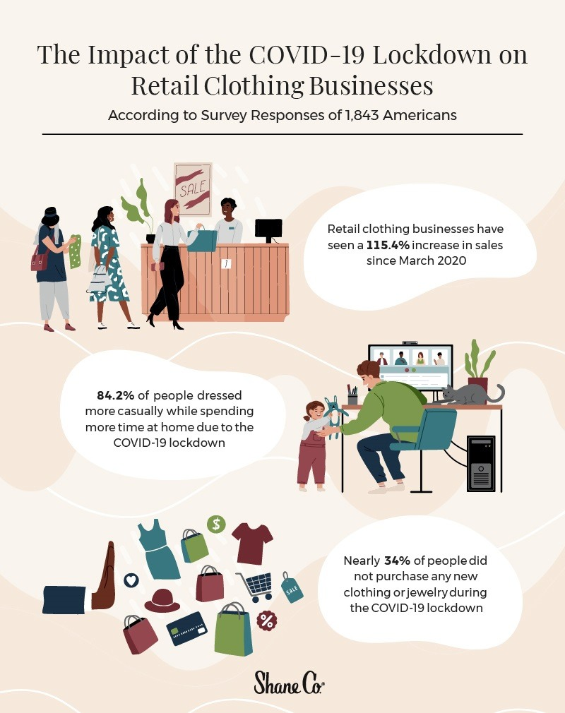 Infographic depicting the impact of COVID on retail clothing businesses