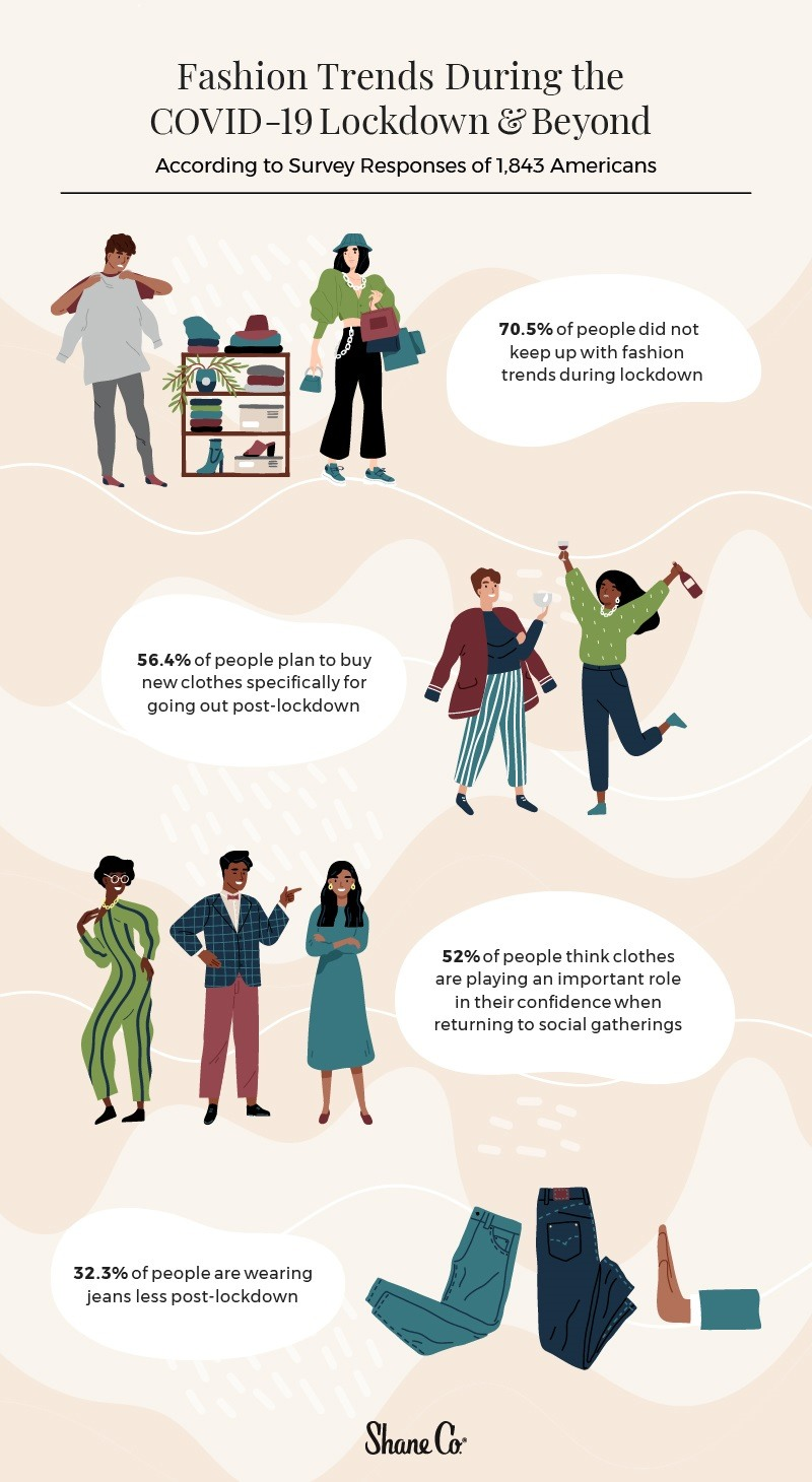 Infographic depicting changing fashion trends during and after lockdown