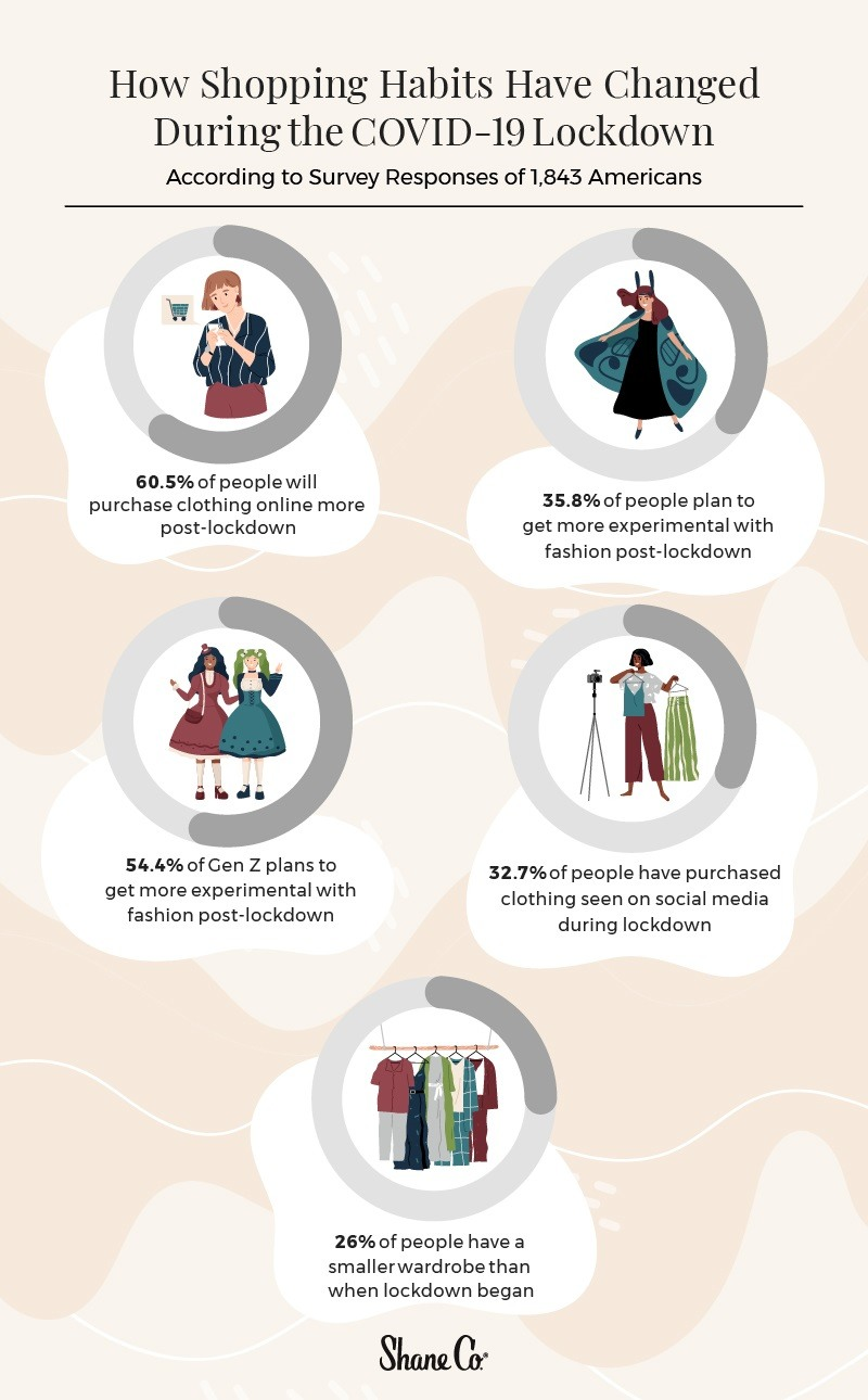 Infographic of how shopping habits have changed during lockdown